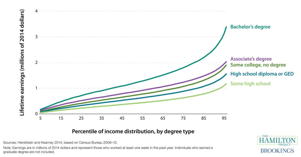 Lifetime Earnings by Educational Attainment Graph